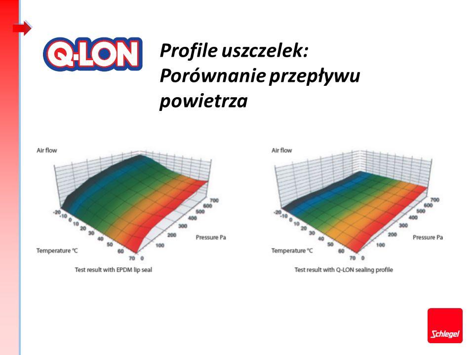 Profile uszczelek: Porównanie przepływu powietrza
