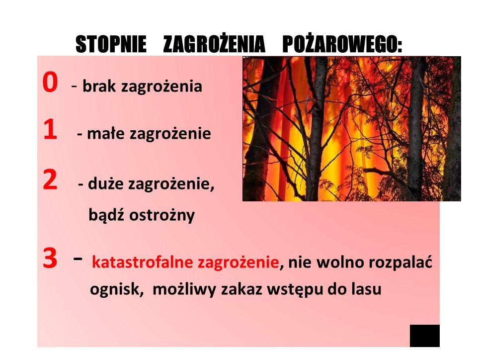 STOPNIE ZAGROŻENIA POŻAROWEGO: 0 - brak zagrożenia 1 - małe zagrożenie 2 - duże zagrożenie, bądź ostrożny 3 - katastrofalne zagrożenie, nie wolno rozpalać ognisk, możliwy zakaz wstępu do lasu