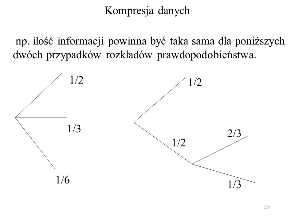 25 Kompresja danych np. ilość informacji powinna być taka sama dla poniższych dwóch przypadków rozkładów prawdopodobieństwa. 1/3 1/6 1/2 2/3 1/2 1/3