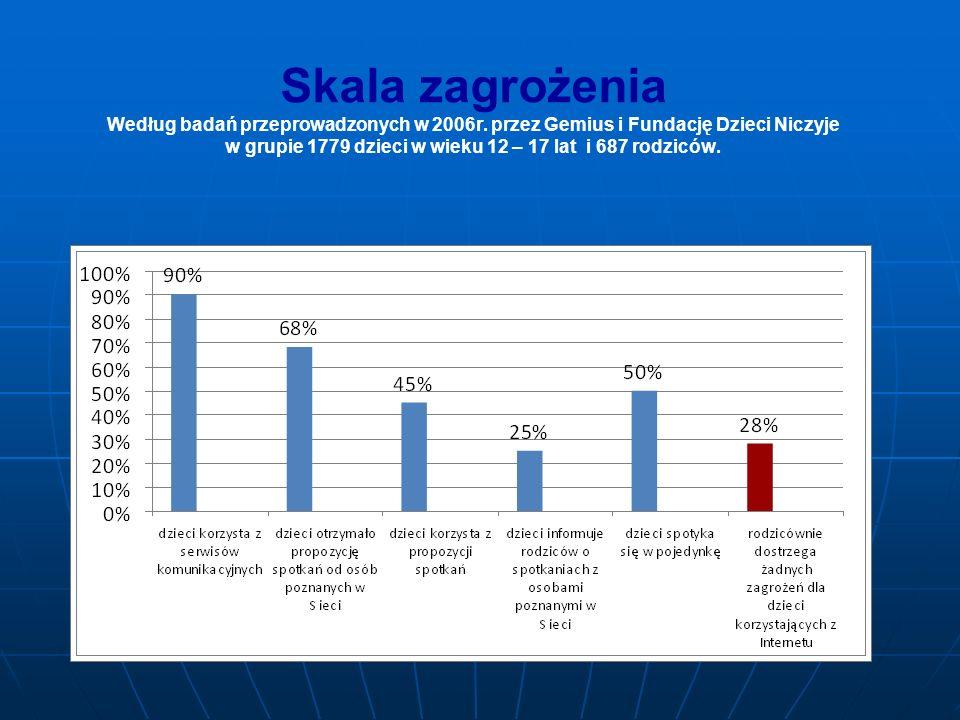 Skala zagrożenia Według badań przeprowadzonych w 2006r. przez Gemius i Fundację Dzieci Niczyje w grupie 1779 dzieci w wieku 12 – 17 lat i 687 rodziców