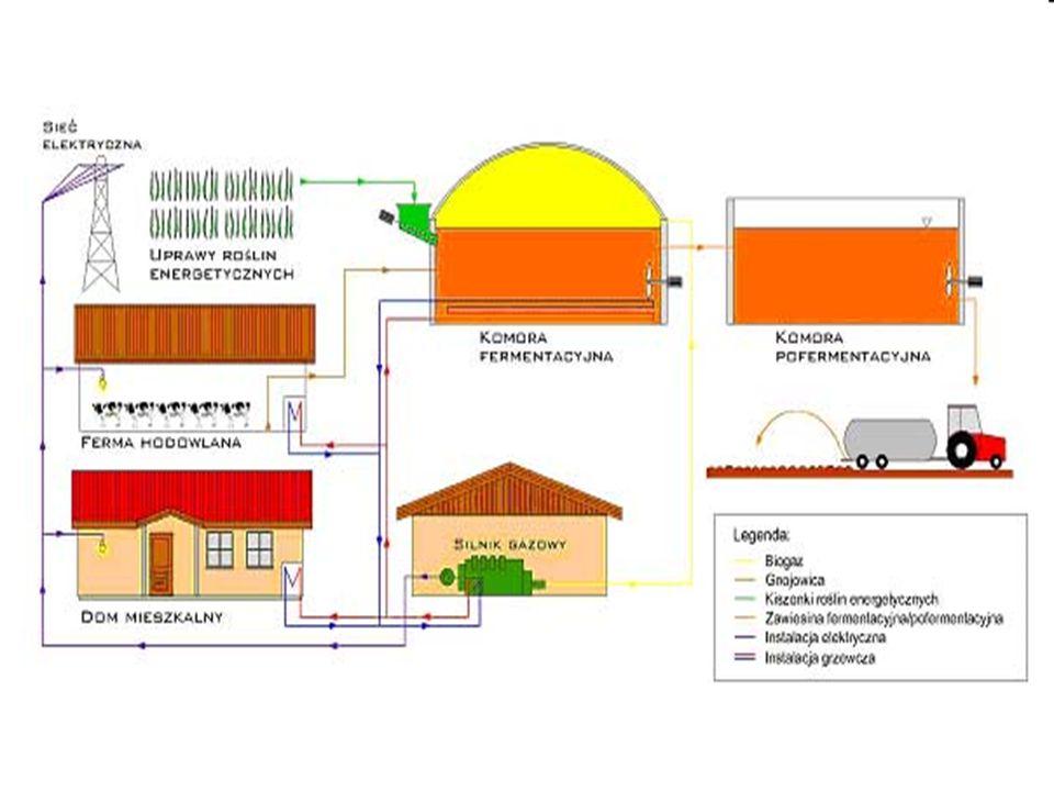 % CH 4 (metan) 50-75 CO 2 25-50 N2N2 0-10 H2H2 0-1 H 2 S (kwas siarkowodorowy) 0-3 0202 0-2