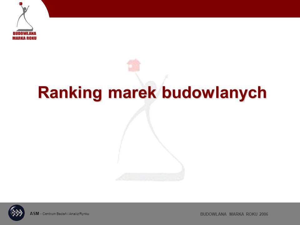 Ranking marek budowlanych BUDOWLANA MARKA ROKU 2006 ASM - Centrum Badań i Analiz Rynku trzecia edycja projektu wyniki ogłaszane zawsze na targach BUDMA www.asm-poland.com.pl