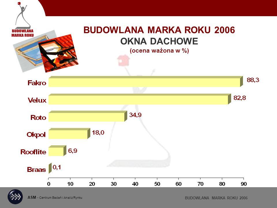 BUDOWLANA MARKA ROKU 2006 OKNA DACHOWE (ocena ważona w %) ASM - Centrum Badań i Analiz Rynku BUDOWLANA MARKA ROKU 2006