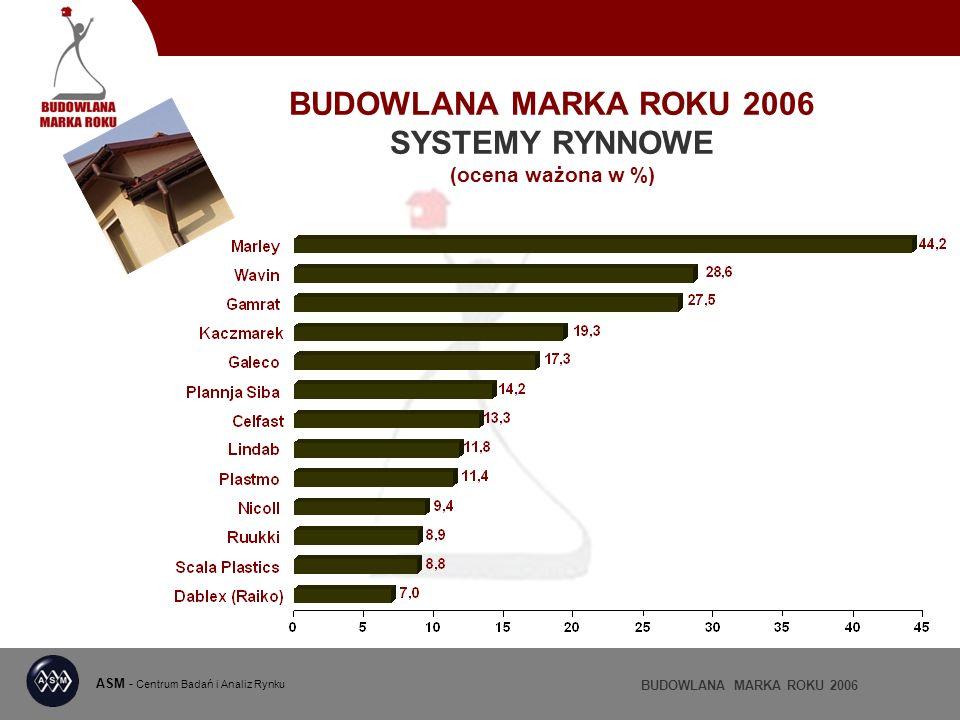 BUDOWLANA MARKA ROKU 2006 SYSTEMY RYNNOWE (ocena ważona w %) ASM - Centrum Badań i Analiz Rynku BUDOWLANA MARKA ROKU 2006