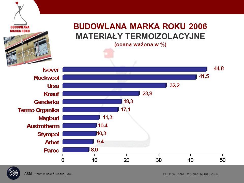 BUDOWLANA MARKA ROKU 2006 MATERIAŁY TERMOIZOLACYJNE (ocena ważona w %) ASM - Centrum Badań i Analiz Rynku BUDOWLANA MARKA ROKU 2006