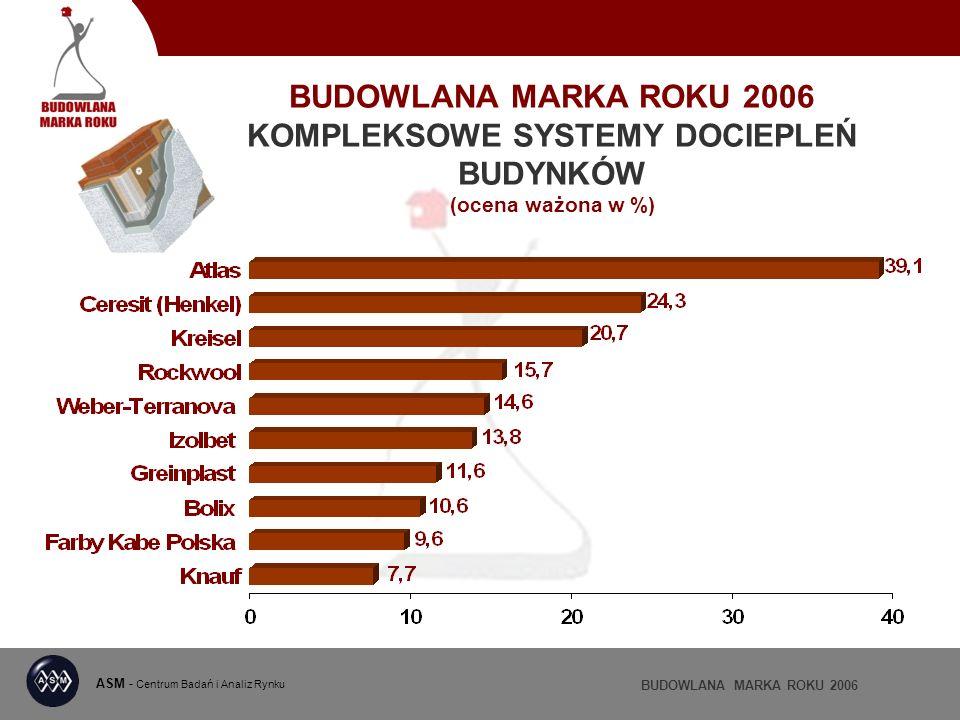 BUDOWLANA MARKA ROKU 2006 KOMPLEKSOWE SYSTEMY DOCIEPLEŃ BUDYNKÓW (ocena ważona w %) ASM - Centrum Badań i Analiz Rynku BUDOWLANA MARKA ROKU 2006