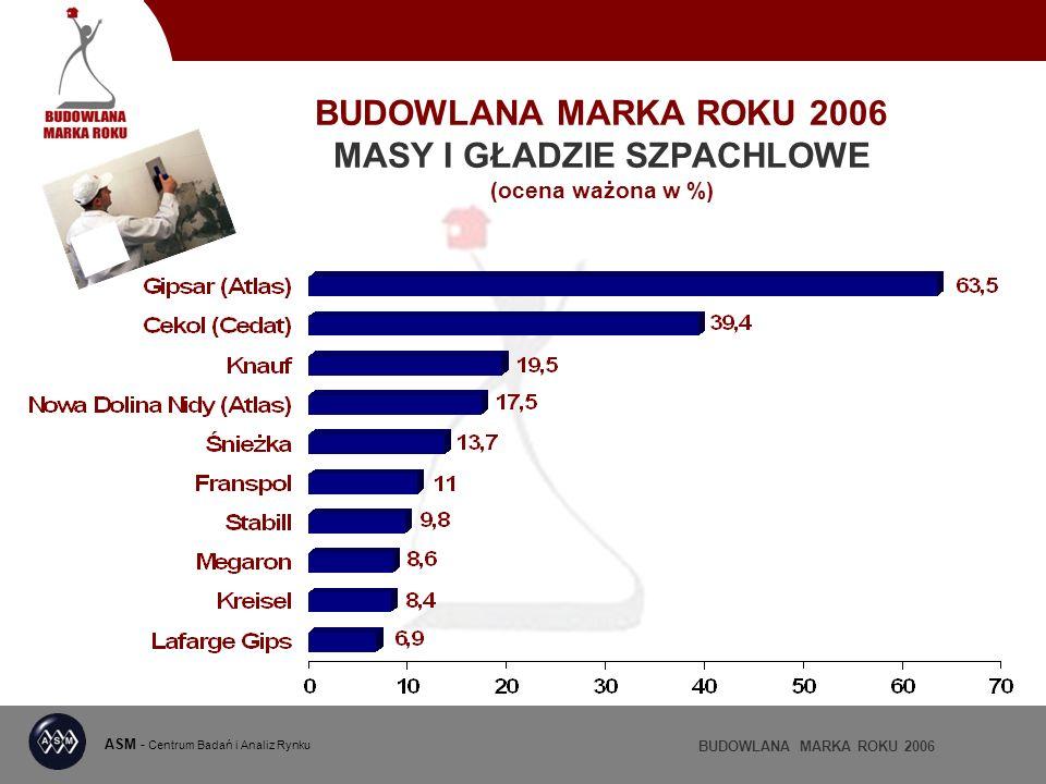 BUDOWLANA MARKA ROKU 2006 MASY I GŁADZIE SZPACHLOWE (ocena ważona w %) ASM - Centrum Badań i Analiz Rynku BUDOWLANA MARKA ROKU 2006