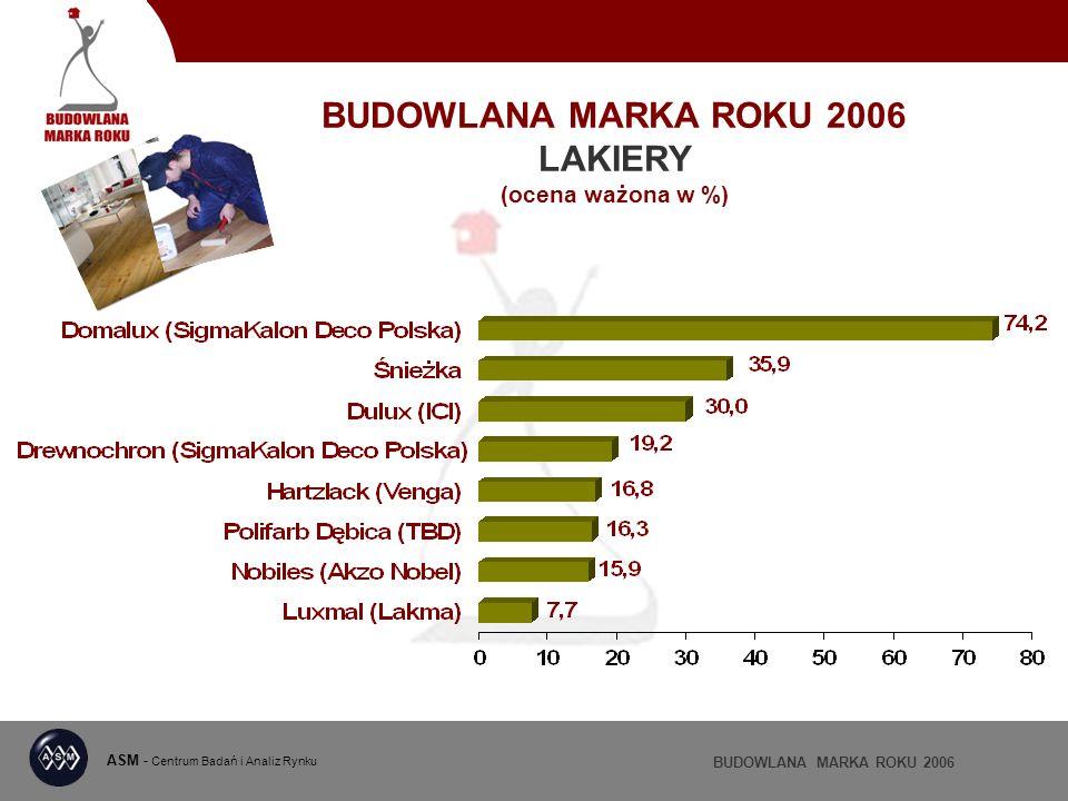 BUDOWLANA MARKA ROKU 2006 LAKIERY (ocena ważona w %) ASM - Centrum Badań i Analiz Rynku BUDOWLANA MARKA ROKU 2006