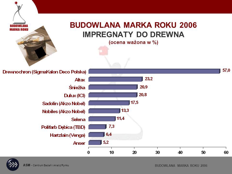 BUDOWLANA MARKA ROKU 2006 IMPREGNATY DO DREWNA (ocena ważona w %) ASM - Centrum Badań i Analiz Rynku BUDOWLANA MARKA ROKU 2006
