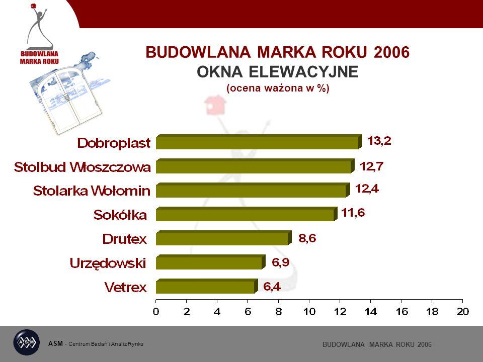 BUDOWLANA MARKA ROKU 2006 OKNA ELEWACYJNE (ocena ważona w %) ASM - Centrum Badań i Analiz Rynku BUDOWLANA MARKA ROKU 2006