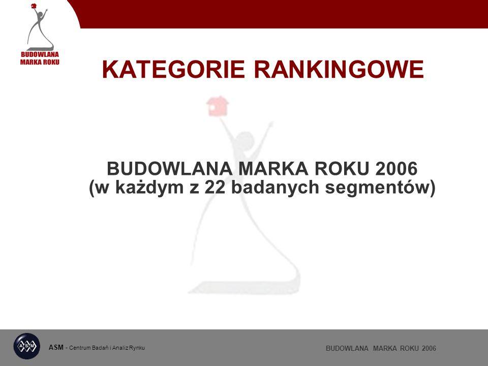 BUDOWLANA MARKA ROKU 2006 GOTOWE ZAPRAWY MURARSKIE I TYNKARSKIE (ocena ważona w %) ASM - Centrum Badań i Analiz Rynku BUDOWLANA MARKA ROKU 2006