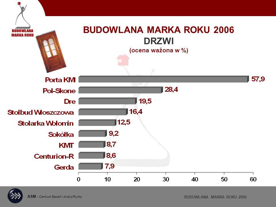 BUDOWLANA MARKA ROKU 2006 DRZWI (ocena ważona w %) ASM - Centrum Badań i Analiz Rynku BUDOWLANA MARKA ROKU 2006