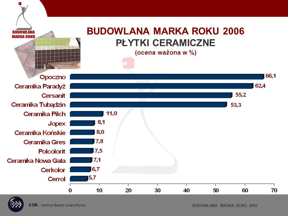 BUDOWLANA MARKA ROKU 2006 PŁYTKI CERAMICZNE (ocena ważona w %) ASM - Centrum Badań i Analiz Rynku BUDOWLANA MARKA ROKU 2006