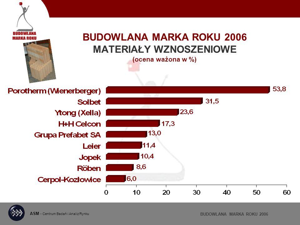 BUDOWLANA MARKA ROKU 2006 MATERIAŁY WZNOSZENIOWE (ocena ważona w %) ASM - Centrum Badań i Analiz Rynku BUDOWLANA MARKA ROKU 2006