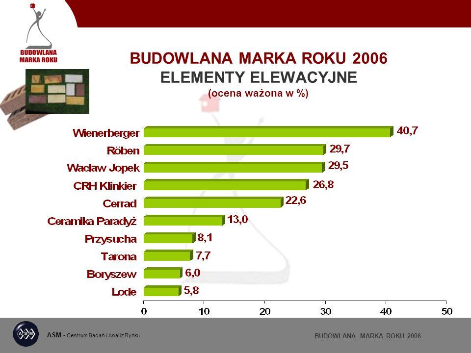 BUDOWLANA MARKA ROKU 2006 ELEMENTY ELEWACYJNE (ocena ważona w %) ASM - Centrum Badań i Analiz Rynku BUDOWLANA MARKA ROKU 2006