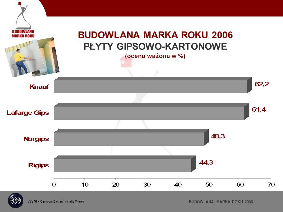 BUDOWLANA MARKA ROKU 2006 PŁYTY GIPSOWO-KARTONOWE (ocena ważona w %) ASM - Centrum Badań i Analiz Rynku BUDOWLANA MARKA ROKU 2006