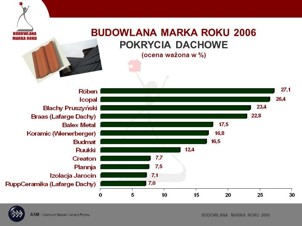 BUDOWLANA MARKA ROKU 2006 POKRYCIA DACHOWE (ocena ważona w %) ASM - Centrum Badań i Analiz Rynku BUDOWLANA MARKA ROKU 2006