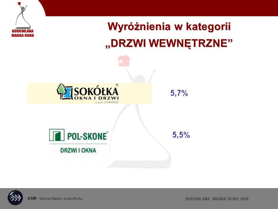 ASM - Centrum Badań i Analiz Rynku BUDOWLANA MARKA ROKU 2008 Wyróżnienia w kategorii DRZWI WEWNĘTRZNE 5,7% 5,5%