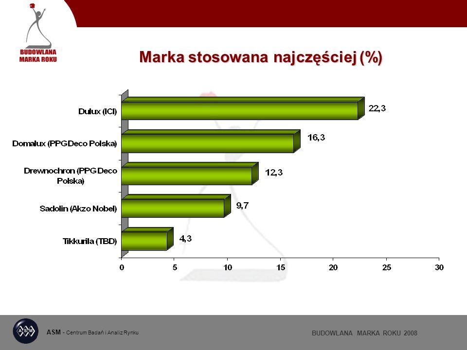 ASM - Centrum Badań i Analiz Rynku BUDOWLANA MARKA ROKU 2008 Marka stosowana najczęściej (%)