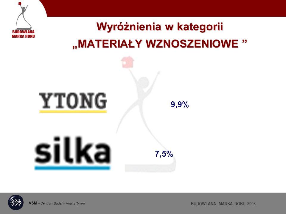 ASM - Centrum Badań i Analiz Rynku BUDOWLANA MARKA ROKU 2008 Wyróżnienia w kategorii MATERIAŁY WZNOSZENIOWE Wyróżnienia w kategorii MATERIAŁY WZNOSZENIOWE 9,9% 7,5%