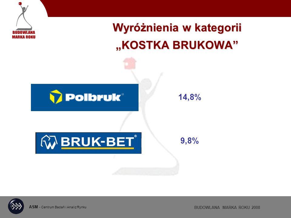ASM - Centrum Badań i Analiz Rynku BUDOWLANA MARKA ROKU 2008 Wyróżnienia w kategorii KOSTKA BRUKOWA 14,8% 9,8%
