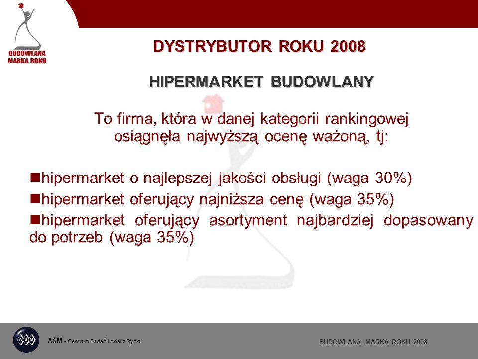 ASM - Centrum Badań i Analiz Rynku BUDOWLANA MARKA ROKU 2008 DYSTRYBUTOR ROKU 2008 HIPERMARKET BUDOWLANY To firma, która w danej kategorii rankingowej osiągnęła najwyższą ocenę ważoną, tj: hipermarket o najlepszej jakości obsługi (waga 30%) hipermarket oferujący najniższa cenę (waga 35%) hipermarket oferujący asortyment najbardziej dopasowany do potrzeb (waga 35%)