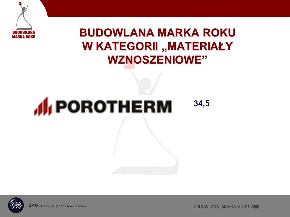 ASM - Centrum Badań i Analiz Rynku BUDOWLANA MARKA ROKU 2008 BUDOWLANA MARKA ROKU W KATEGORII MATERIAŁY WZNOSZENIOWE 34,5