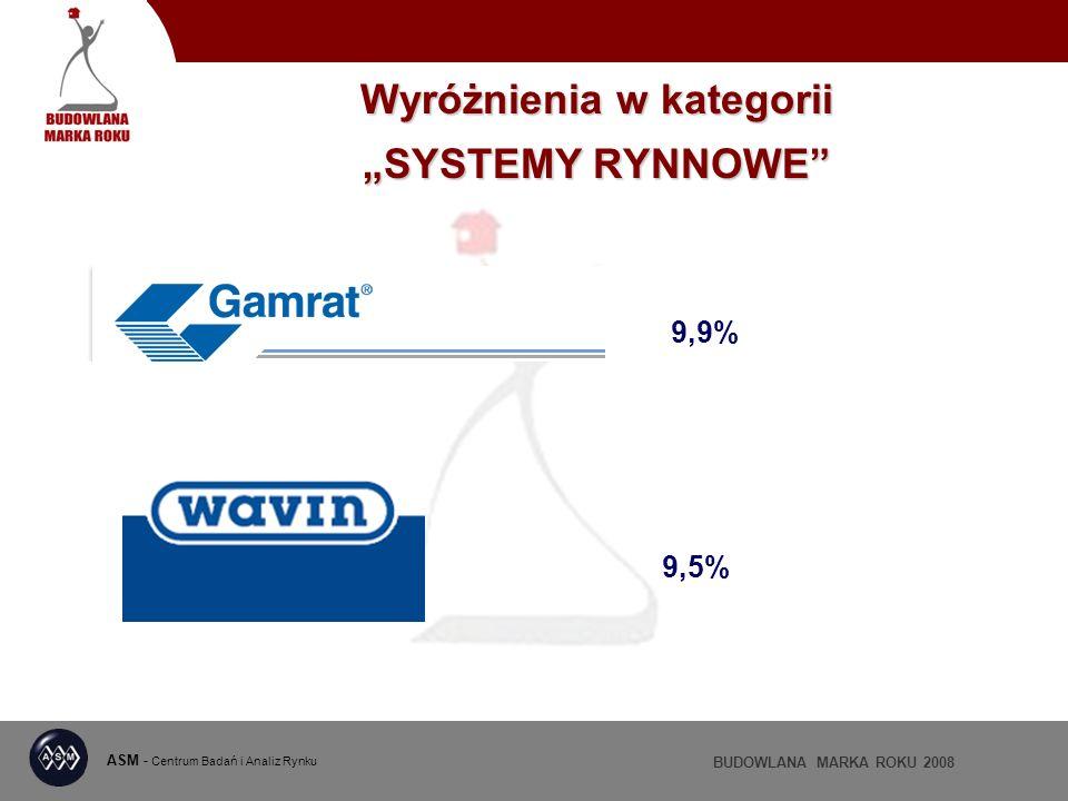 ASM - Centrum Badań i Analiz Rynku BUDOWLANA MARKA ROKU 2008 Wyróżnienia w kategorii SYSTEMY RYNNOWE 9,9% 9,5%