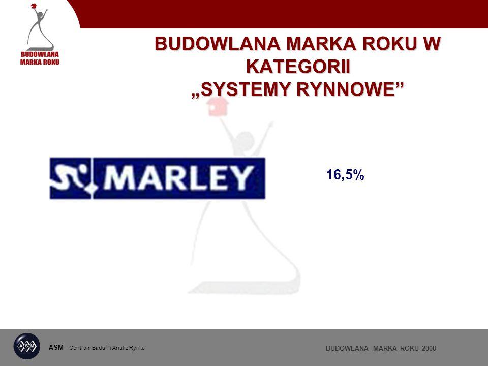 ASM - Centrum Badań i Analiz Rynku BUDOWLANA MARKA ROKU 2008 BUDOWLANA MARKA ROKU W KATEGORII SYSTEMY RYNNOWE 16,5%