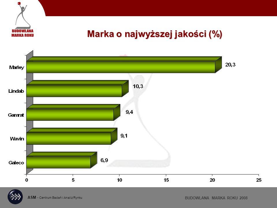 ASM - Centrum Badań i Analiz Rynku BUDOWLANA MARKA ROKU 2008 Marka o najwyższej jakości (%)