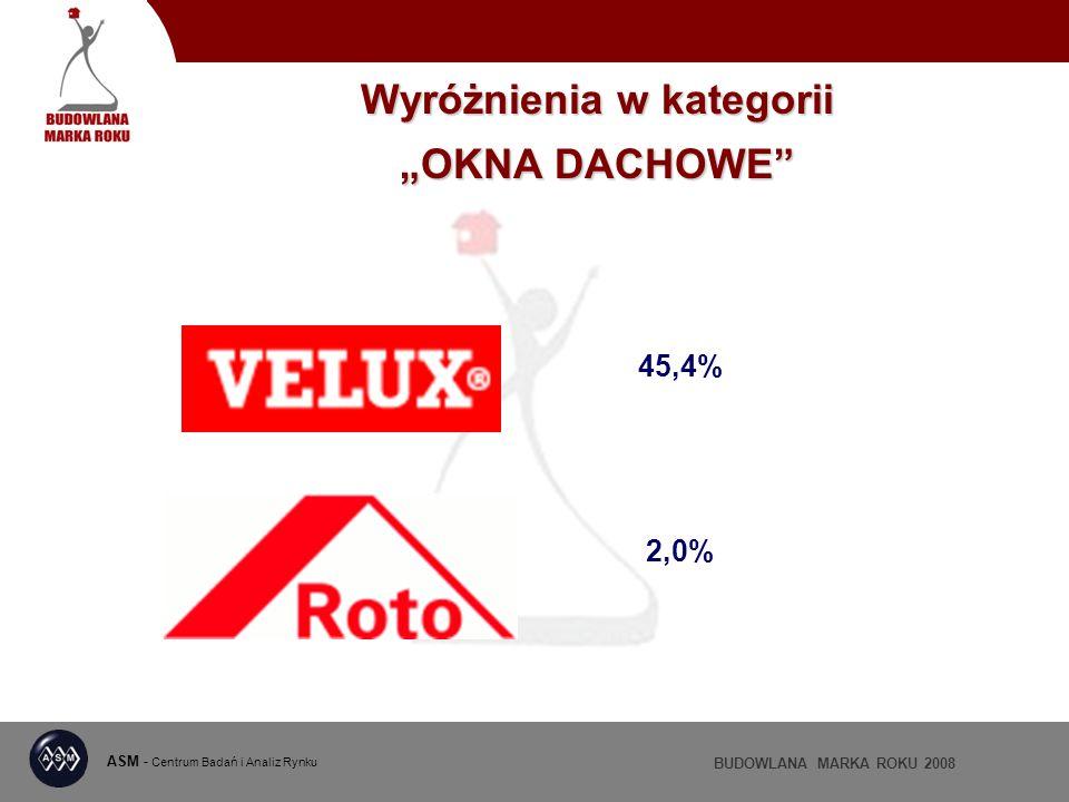 ASM - Centrum Badań i Analiz Rynku BUDOWLANA MARKA ROKU 2008 Wyróżnienia w kategorii OKNA DACHOWE 45,4% 2,0%