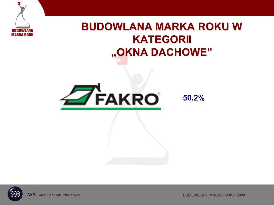 ASM - Centrum Badań i Analiz Rynku BUDOWLANA MARKA ROKU 2008 BUDOWLANA MARKA ROKU W KATEGORII OKNA DACHOWE 50,2%