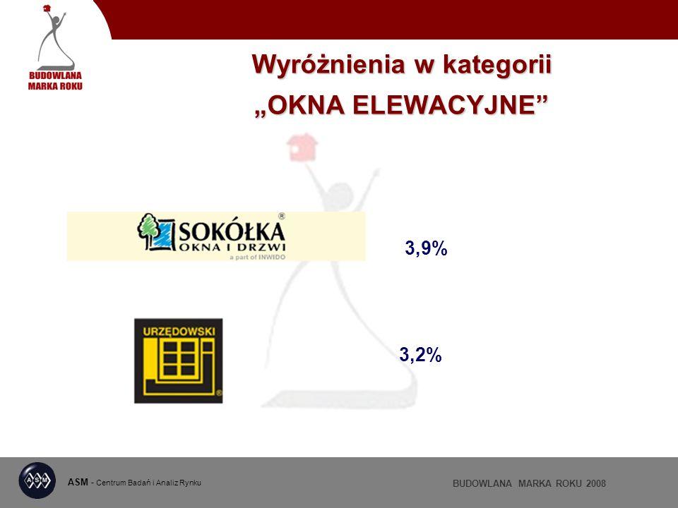 ASM - Centrum Badań i Analiz Rynku BUDOWLANA MARKA ROKU 2008 Wyróżnienia w kategorii OKNA ELEWACYJNE 3,9% 3,2%