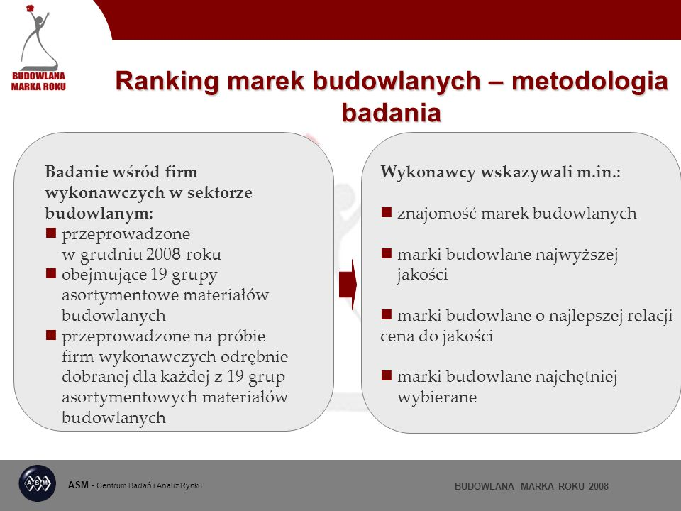 ASM - Centrum Badań i Analiz Rynku BUDOWLANA MARKA ROKU 2008 Ranking marek budowlanych – metodologia badania To marka, która w danej kategorii asortymentowej osiągnęła najwyższą ocenę ważoną, tj: marka uznawana za markę najwyższej jakości (waga 40%) marka o najlepszej relacji cena do jakości (waga 30%) marka najczęściej stosowana przez wykonawców (waga 30%)
