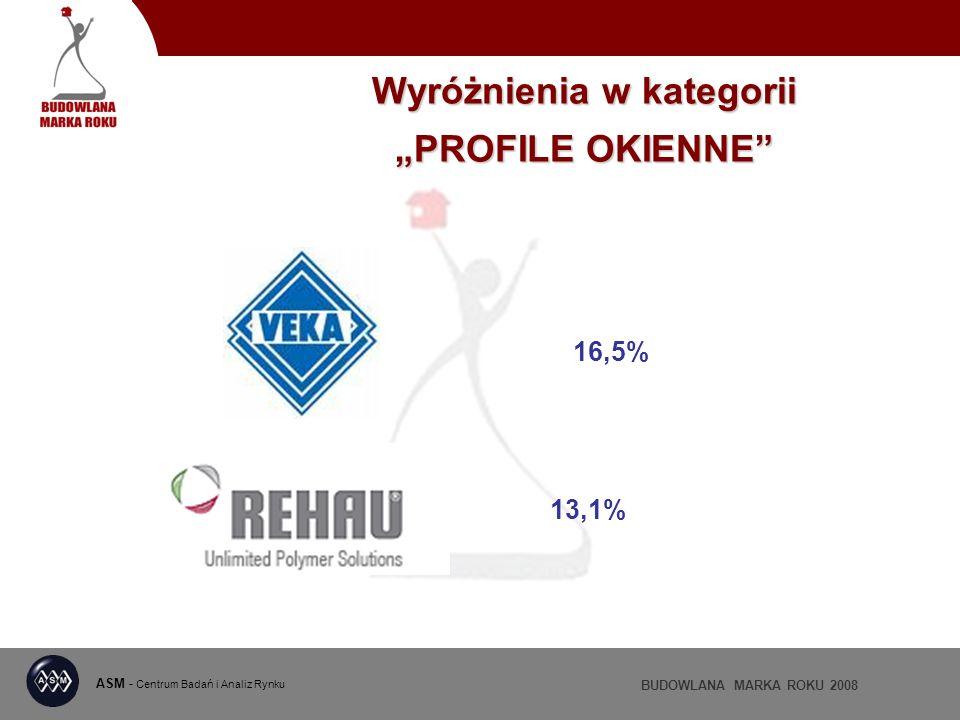 ASM - Centrum Badań i Analiz Rynku BUDOWLANA MARKA ROKU 2008 Wyróżnienia w kategorii PROFILE OKIENNE 16,5% 13,1%