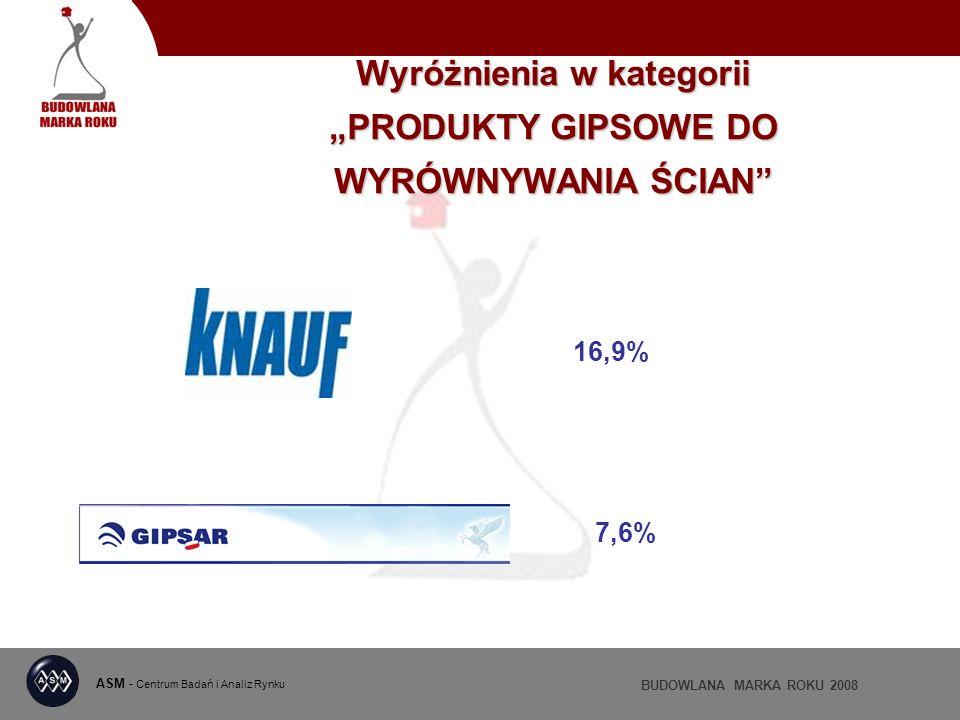 ASM - Centrum Badań i Analiz Rynku BUDOWLANA MARKA ROKU 2008 Wyróżnienia w kategorii PRODUKTY GIPSOWE DO WYRÓWNYWANIA ŚCIAN 16,9% 7,6%