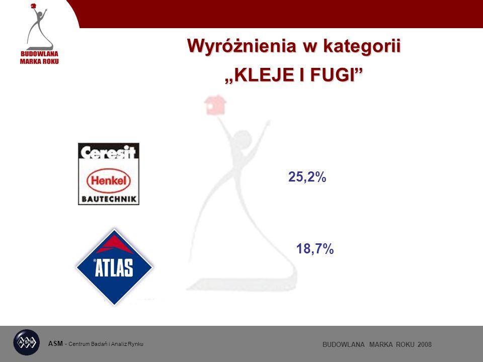 ASM - Centrum Badań i Analiz Rynku BUDOWLANA MARKA ROKU 2008 Wyróżnienia w kategorii KLEJE I FUGI 25,2% 18,7%