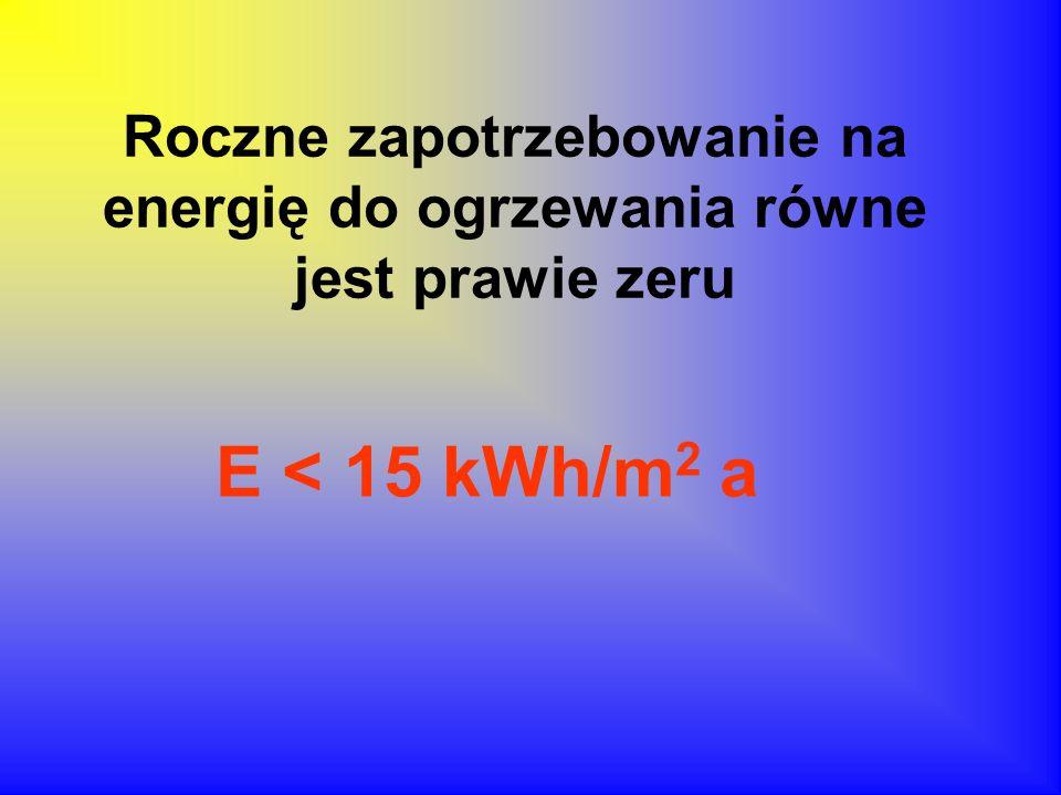 Roczne zapotrzebowanie na energię do ogrzewania równe jest prawie zeru E < 15 kWh/m 2 a