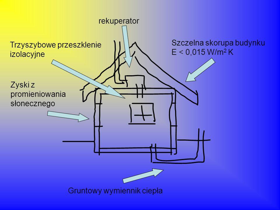 Szczelna skorupa budynku E < 0,015 W/m 2 K Trzyszybowe przeszklenie izolacyjne Zyski z promieniowania słonecznego Gruntowy wymiennik ciepła rekuperato