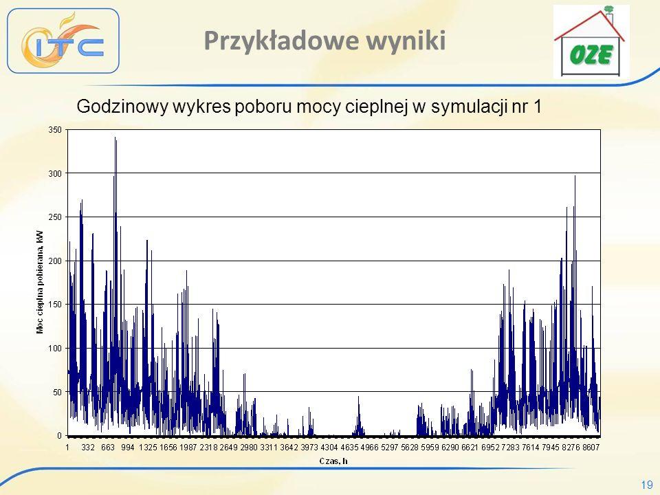 19 Przykładowe wyniki Godzinowy wykres poboru mocy cieplnej w symulacji nr 1