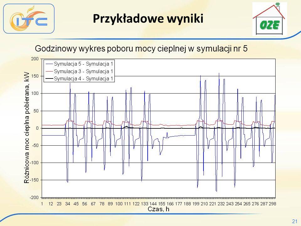 21 Przykładowe wyniki Godzinowy wykres poboru mocy cieplnej w symulacji nr 5