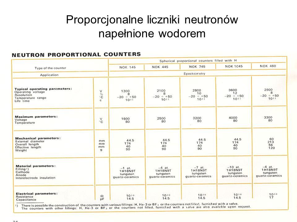 Proporcjonalne liczniki neutronów napełnione wodorem
