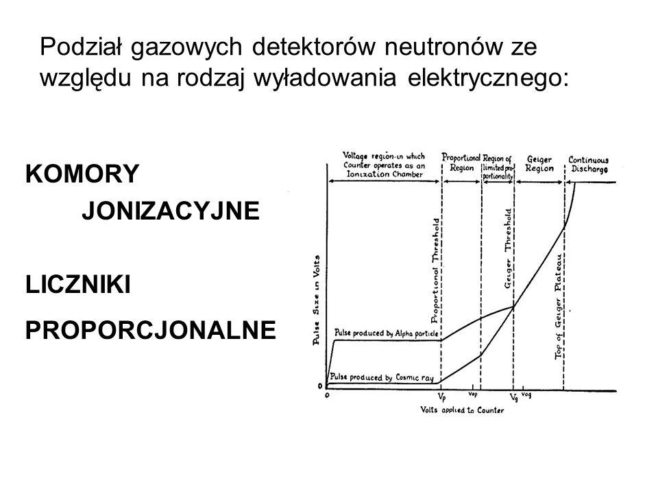 Podział gazowych detektorów neutronów ze względu na rodzaj wyładowania elektrycznego: KOMORY JONIZACYJNE LICZNIKI PROPORCJONALNE