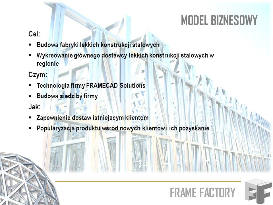 FRAME FACTORY MODEL BIZNESOWY Cel: Budowa fabryki lekkich konstrukcji stalowych Wykreowanie głównego dostawcy lekkich konstrukcji stalowych w regionie