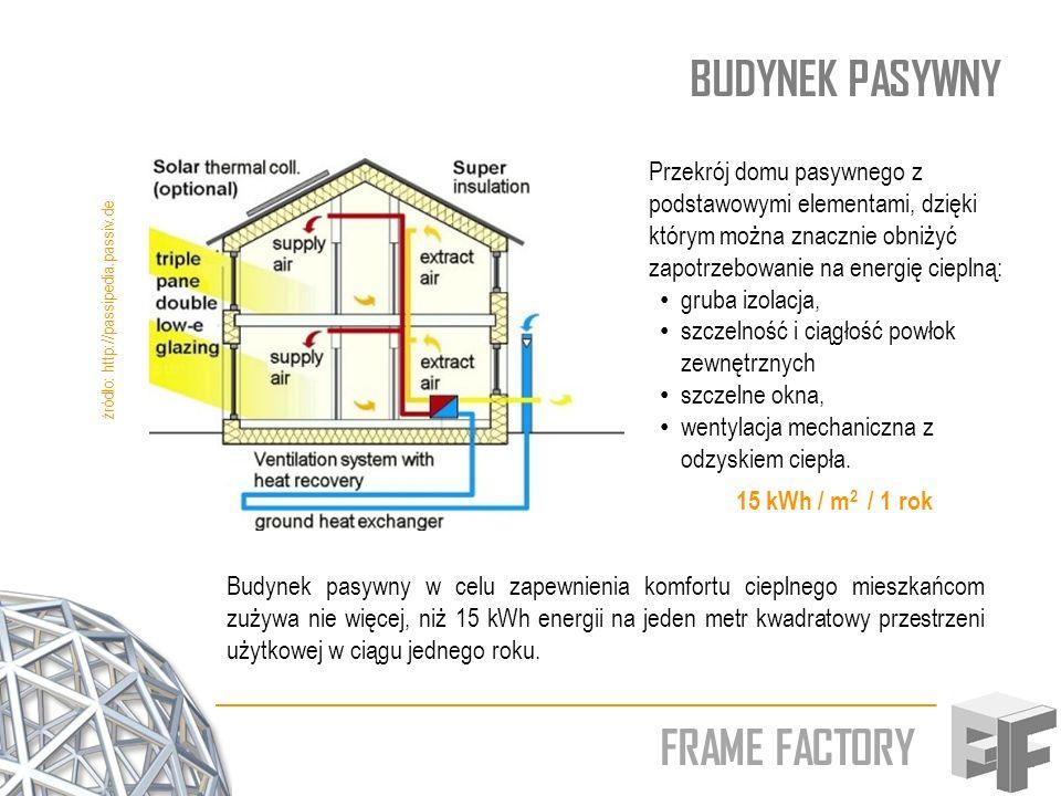 FRAME FACTORY BUDYNEK PASYWNY źródło: http://passipedia.passiv.de Przekrój domu pasywnego z podstawowymi elementami, dzięki którym można znacznie obni