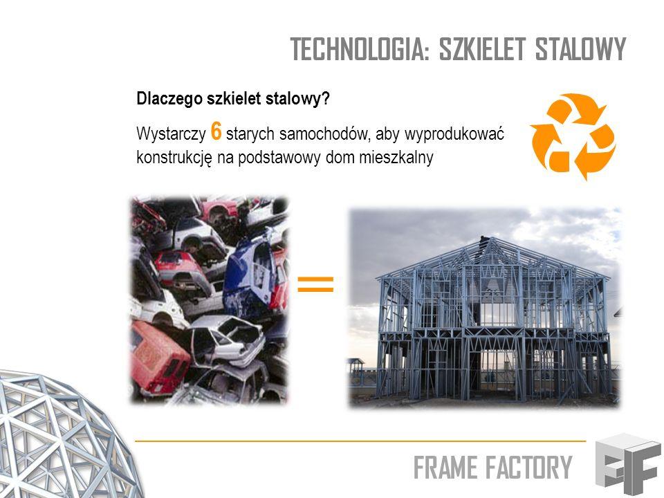 FRAME FACTORY TECHNOLOGIA: SZKIELET STALOWY Dlaczego szkielet stalowy? Wystarczy 6 starych samochodów, aby wyprodukować konstrukcję na podstawowy dom