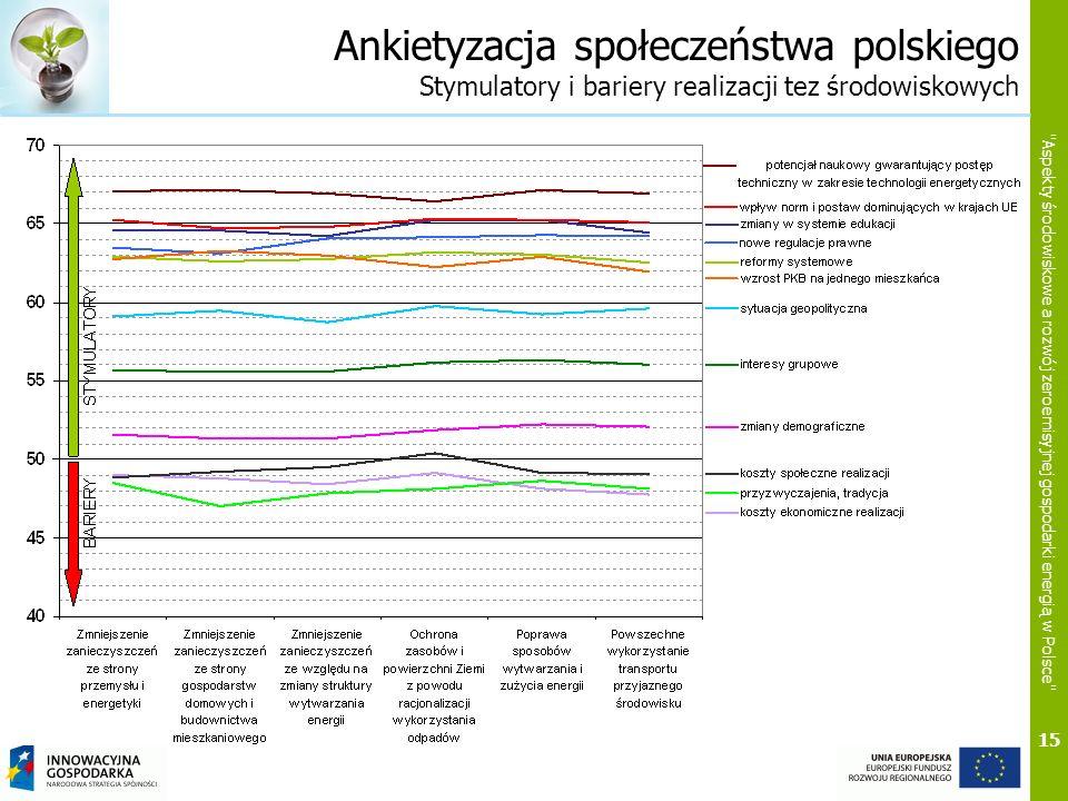15 Aspekty środowiskowe a rozwój zeroemisyjnej gospodarki energią w Polsce Ankietyzacja społeczeństwa polskiego Stymulatory i bariery realizacji tez środowiskowych W opinii Polaków działania na rzecz zeroemisyjności poprzez realizację tez środowiskowych będą hamowane przez koszty społeczne i ekonomiczne realizacji oraz poprzez przyzwyczajenia i obowiązujące tradycje.