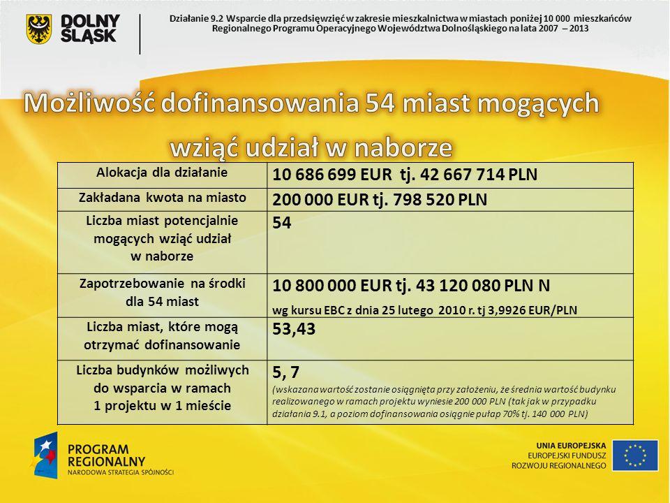 Alokacja dla działanie 10 686 699 EUR tj. 42 667 714 PLN Zakładana kwota na miasto 200 000 EUR tj. 798 520 PLN Liczba miast potencjalnie mogących wzią
