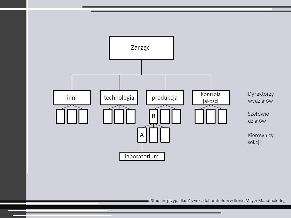 Zarząd innitechnologiaprodukcja Kontrola jakości Dyrektorzy wydziałów Szefowie działów Kierownicy sekcji Studium przypadku: Przydział laboratorium w f