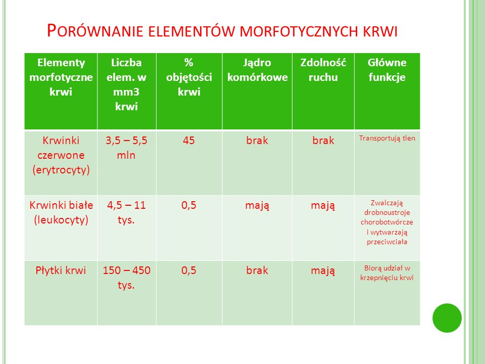P ORÓWNANIE ELEMENTÓW MORFOTYCZNYCH KRWI Elementy morfotyczne krwi Liczba elem. w mm3 krwi % objętości krwi Jądro komórkowe Zdolność ruchu Główne funk